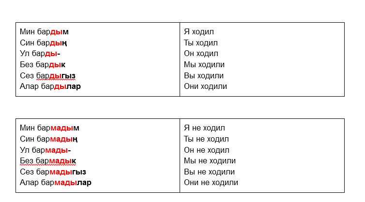 Татарский язык: 21 урок
