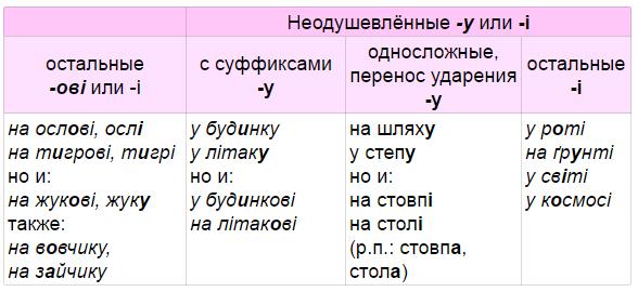 ii_vidm_predlozhny