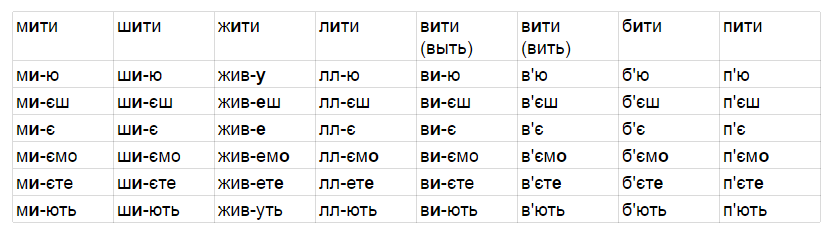 odnoslozh_glag