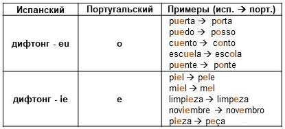 C:\Users\Dominus-Lucas\Desktop\Apresentação1\И ещё немного про меняющиеся гласные.JPG