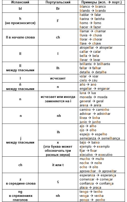 Изменение согласных в начале или внутри слова