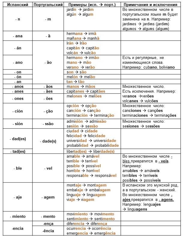 C:\Users\Dominus-Lucas\Desktop\Apresentação1\Соответствие окончаний в словах.JPG