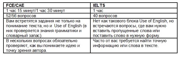 Английские экзамены без паники (IELTS, FCE, CAE). Какой выбрать и чем они отличаются?