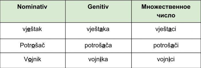Существительные на –ak, – ač, –nik