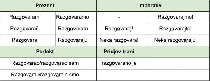 Пример глагола на –ati