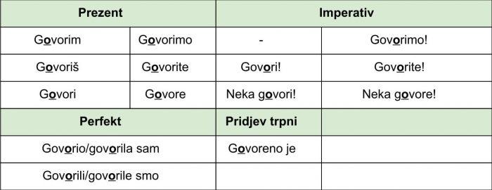 Глаголы на –iti