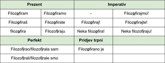 Глаголы на –irati