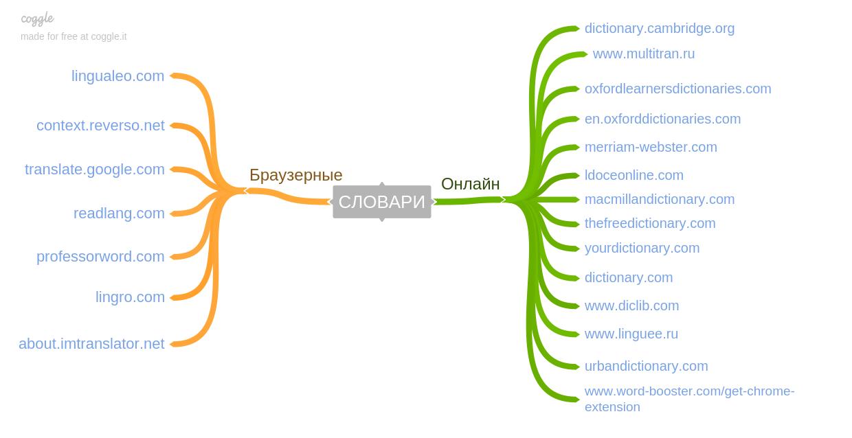 Изучать английский, читая и анализируя  новости