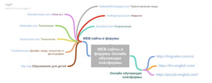 WEB-сайты и форумы