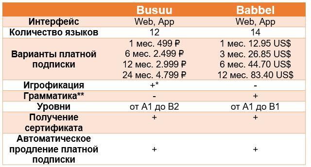 Таблица сравнения двух сетей