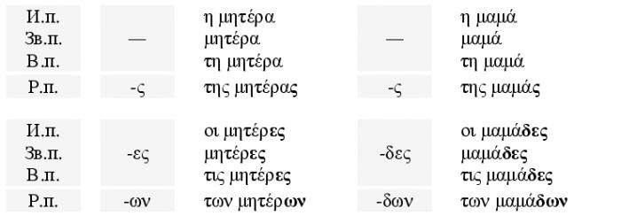 Примеры I склонения