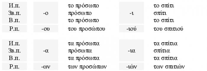 Примеры II склонения