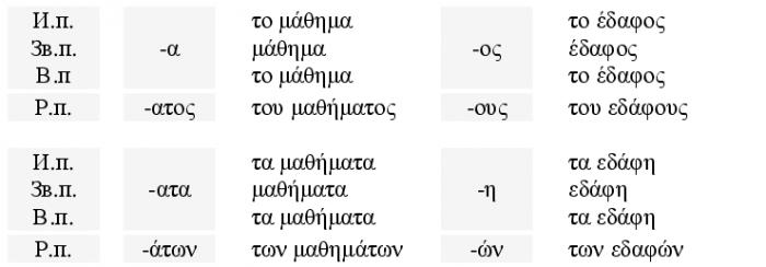 Примеры III склонения