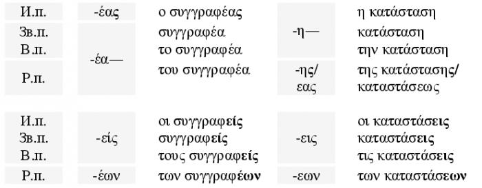 Примеры IV склонения