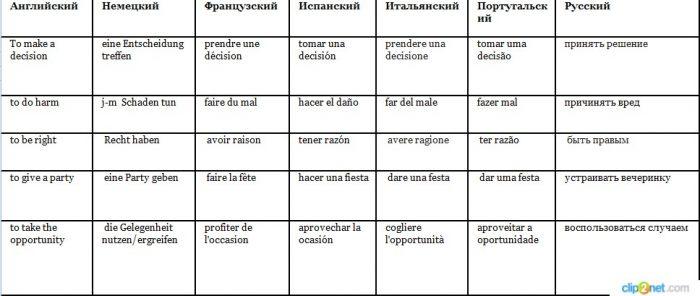Фразовыми глаголами.