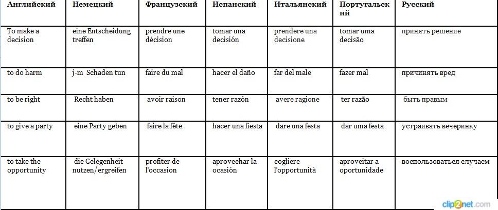 Коллокации: что они собой представляют и чем интересны (примеры на 7 языках)