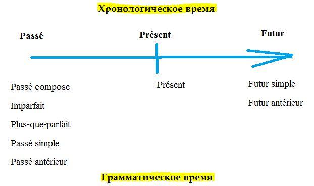 Хронологическое время