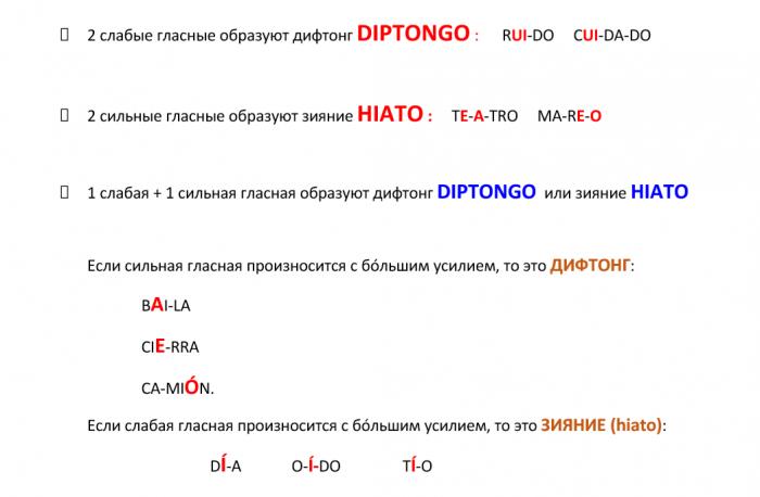 """Два типа гласных """"diptongo"""" и """"hiato"""""""