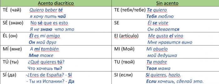 Примеры диакритического ударения (EL ACENTO DIACRÍTICO)