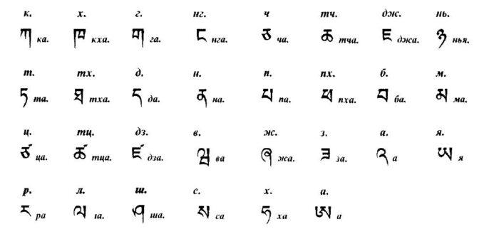 Тибетский алфавит (из книги Я. Шмидта «Грамматика тибетского языка»)